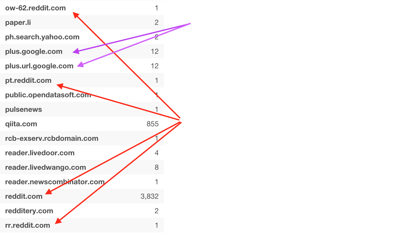 Cleaning up Source URL data from Google Analytics - learn data science