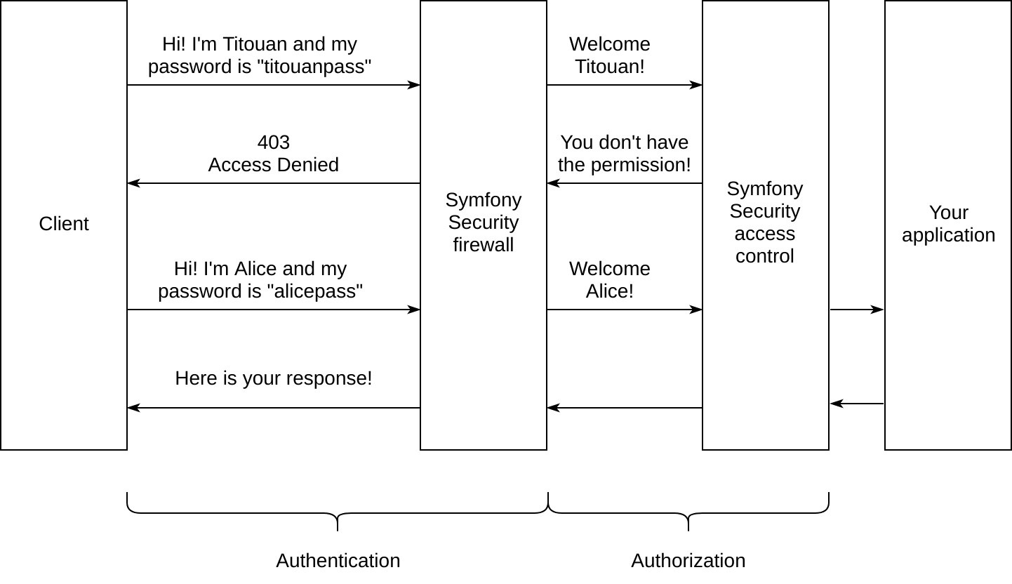 Using Symfony Security voters to check user permissions with ease