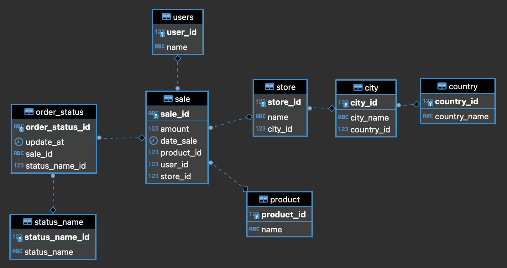 Creating and filling a Postgres DB with Docker compose   by José ...