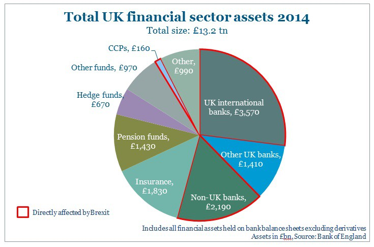 How Would Brexit Affect the UK Financial Sector? - Chatham House