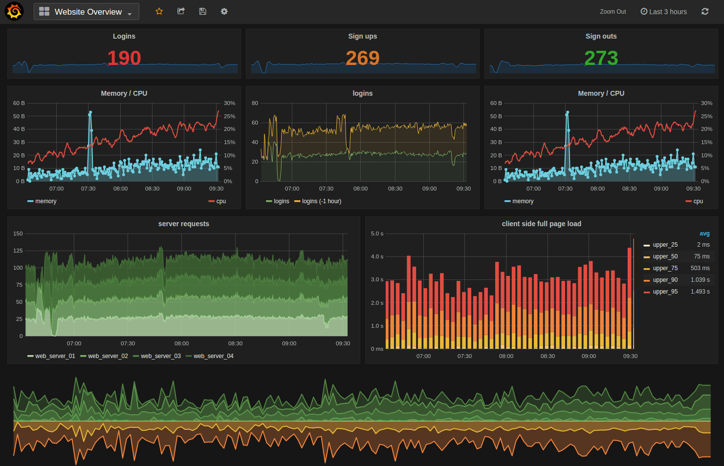 InfluxDB To Grafana : Visualizing Time Series Data in Real Time