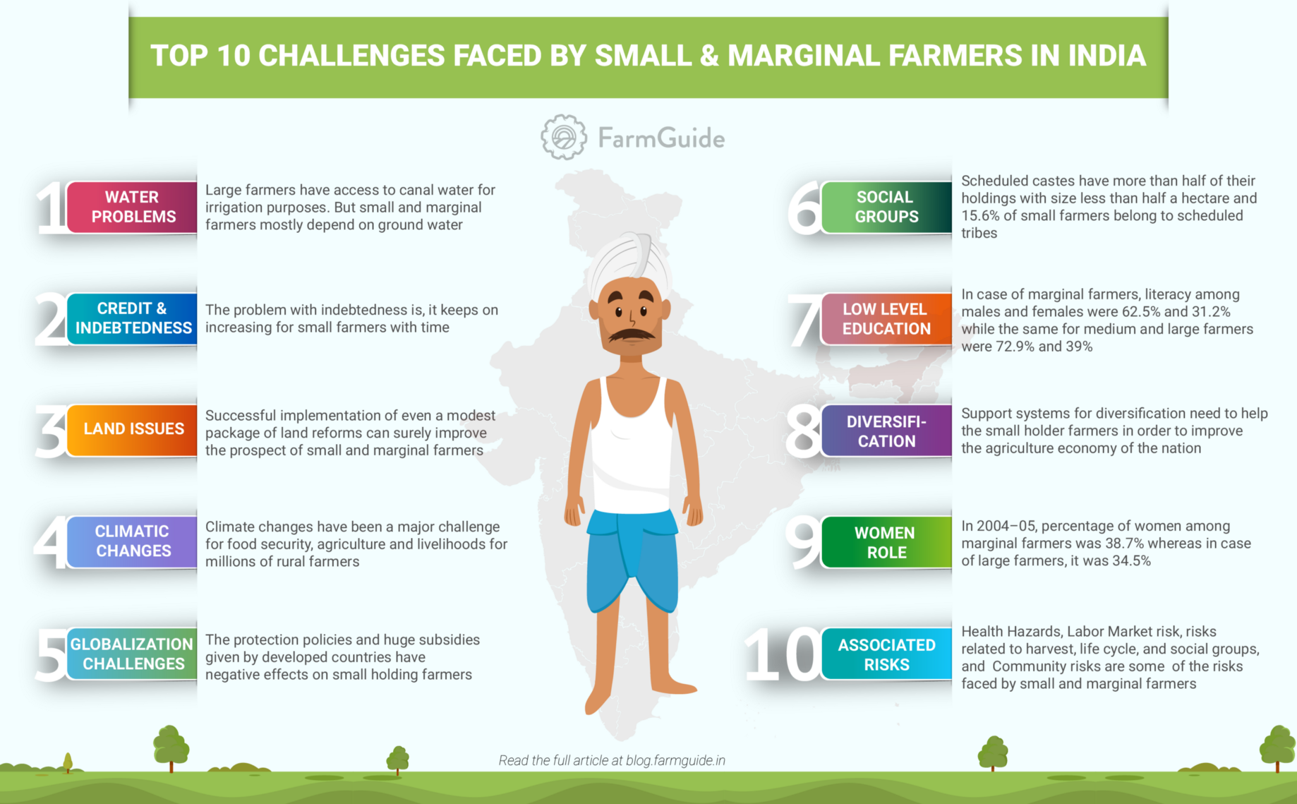 Small and Marginal Land Holdings — Farmer Challenges