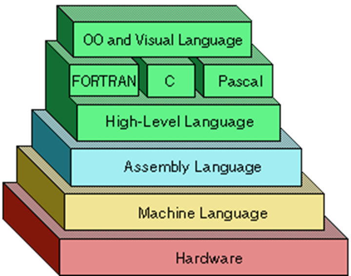 fa01da9422 Levels of Programming Languages - The Bit Theories