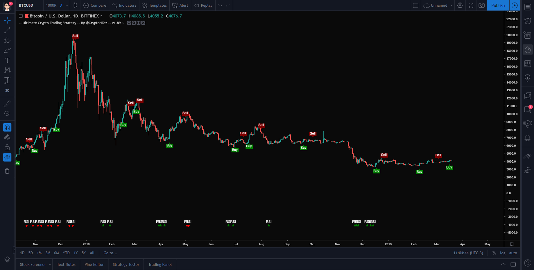 Ultimate Crypto Trading Strategy — Features and Tutorial
