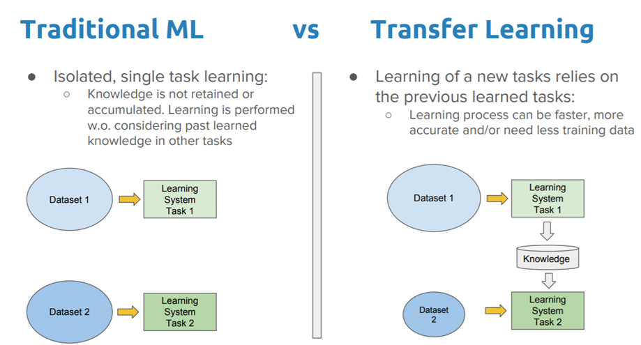 A Comprehensive Hands-on Guide to Transfer Learning with