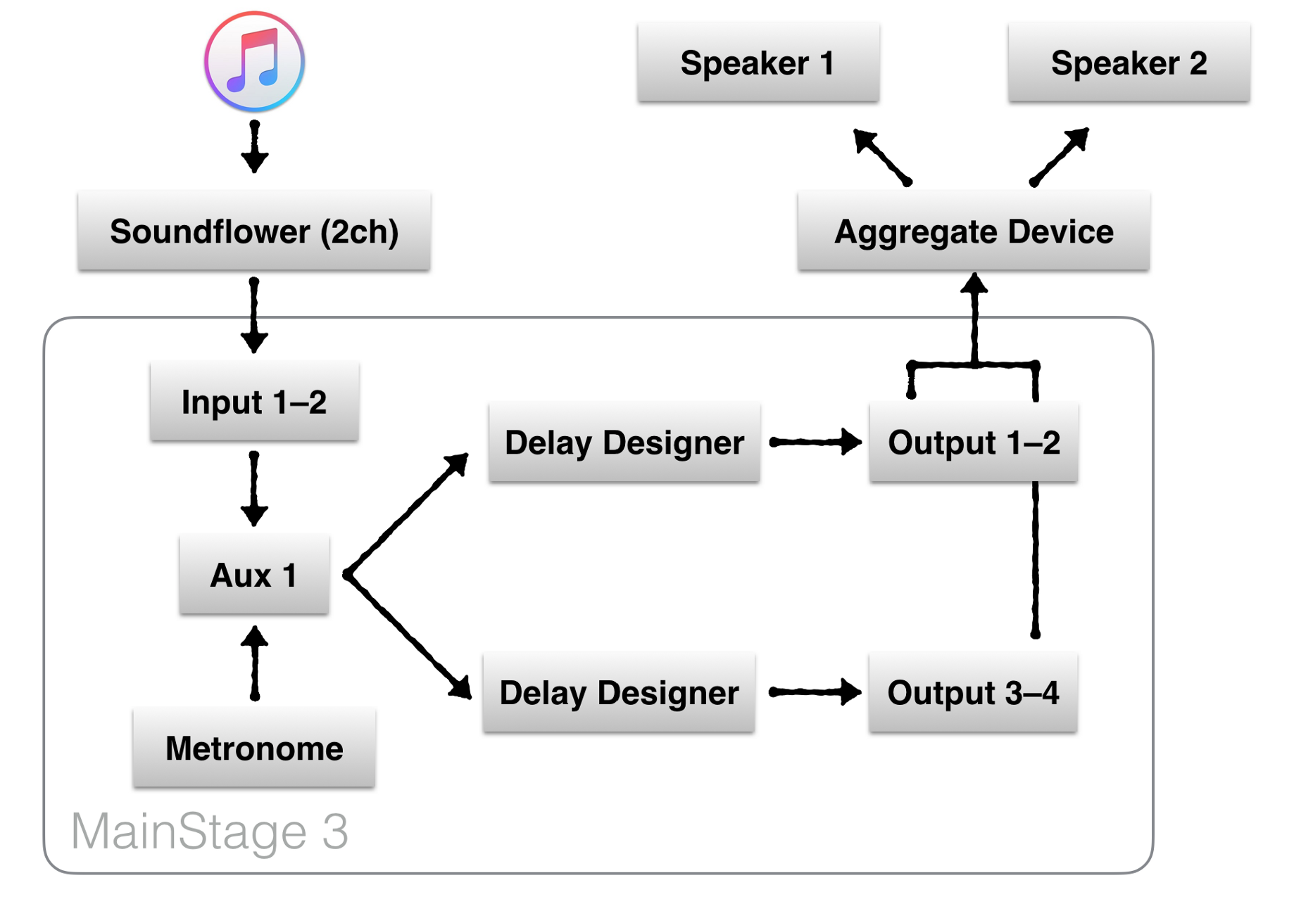 Playing audio through multiple speakers in Mac OS X