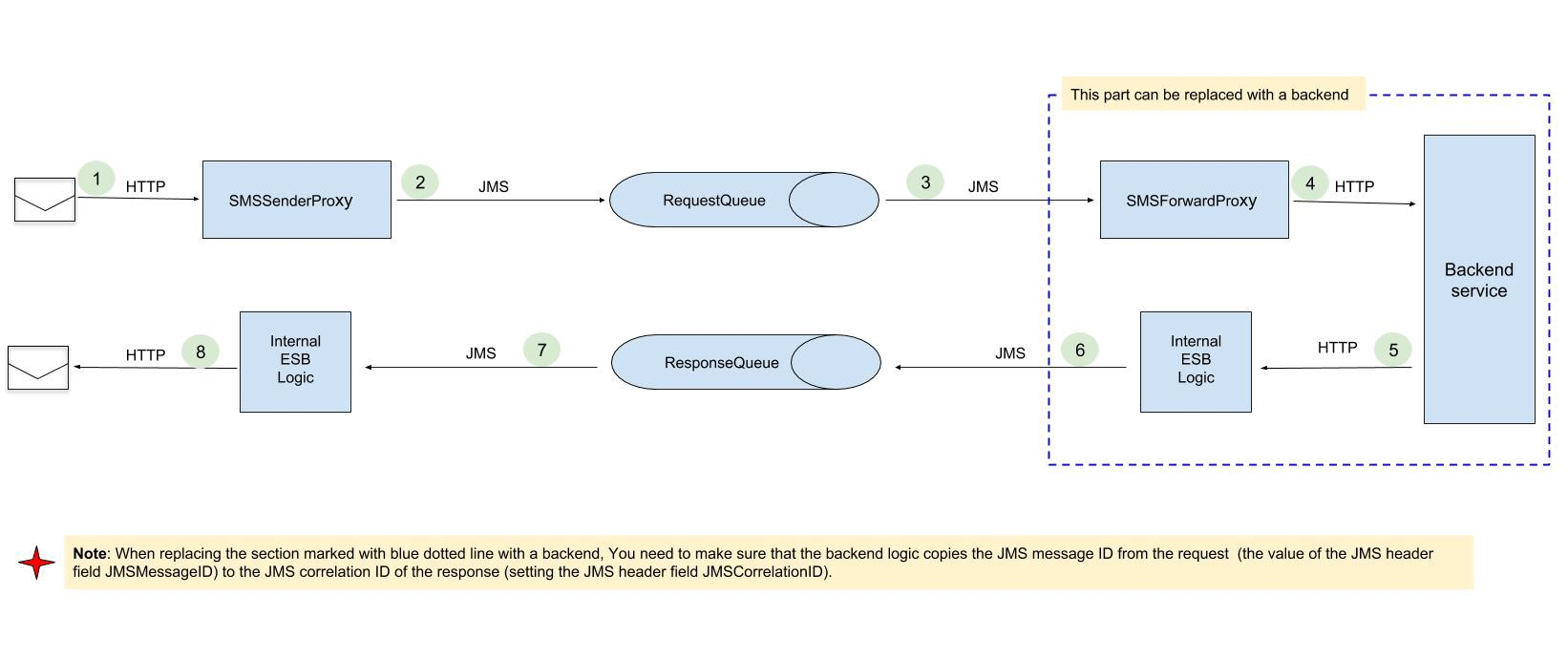 JMS Synchronous Invocations : Dual Channel HTTP-to-JMS with WSO2 EI Q&A