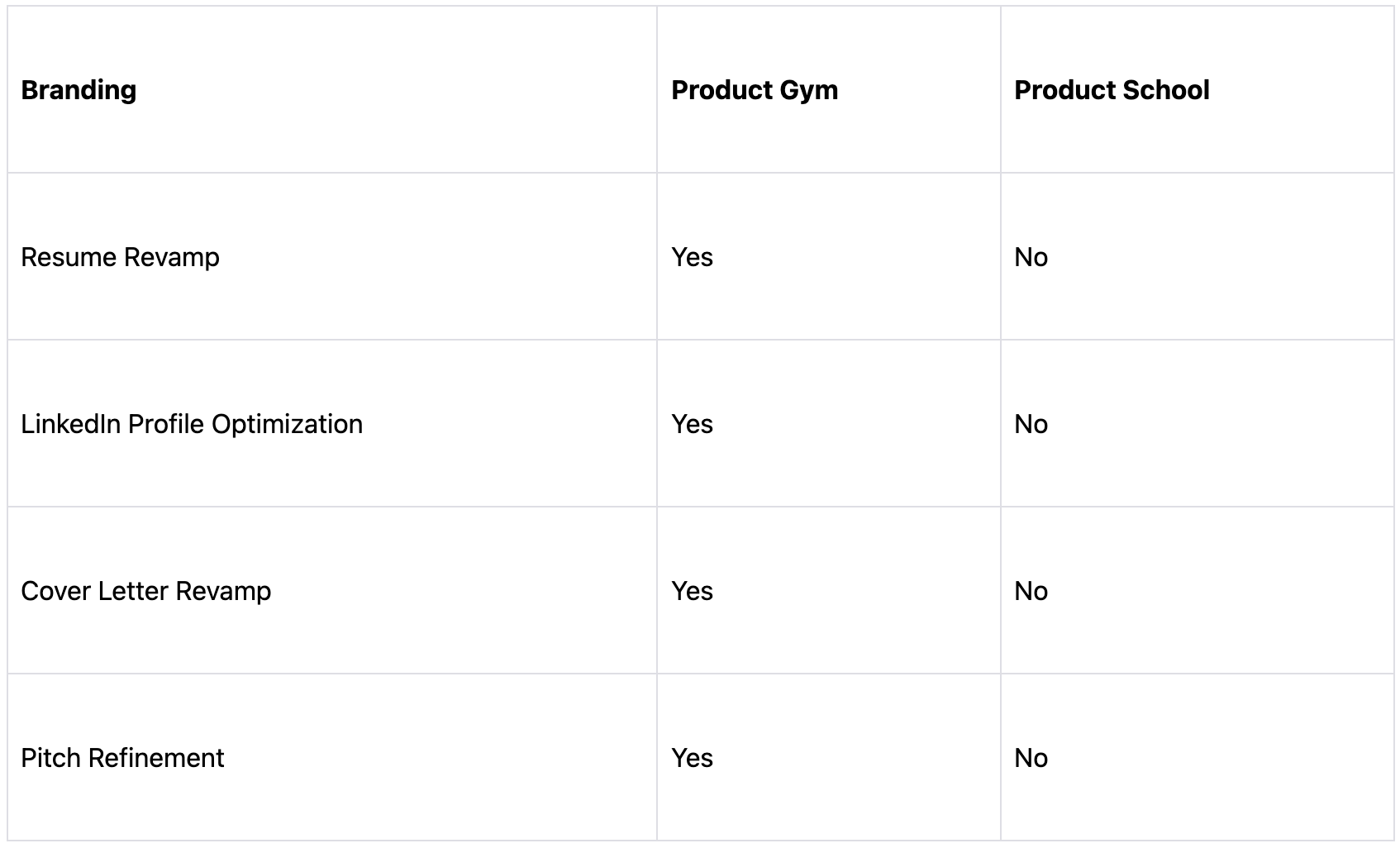 Product Gym vs Product School. Product Management has been rising ...