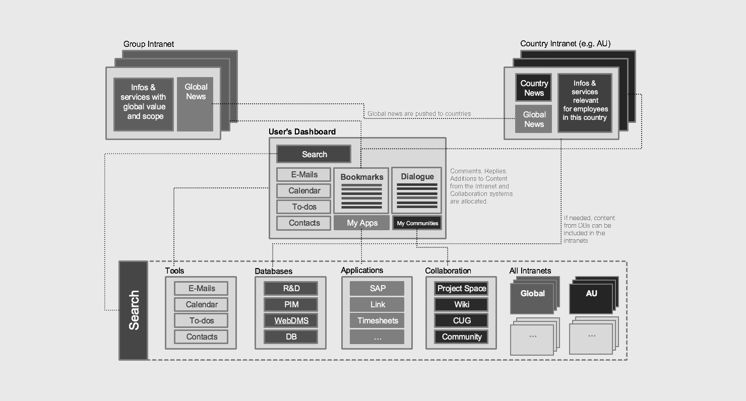 The difference between information architecture IA, sitemap, and ...