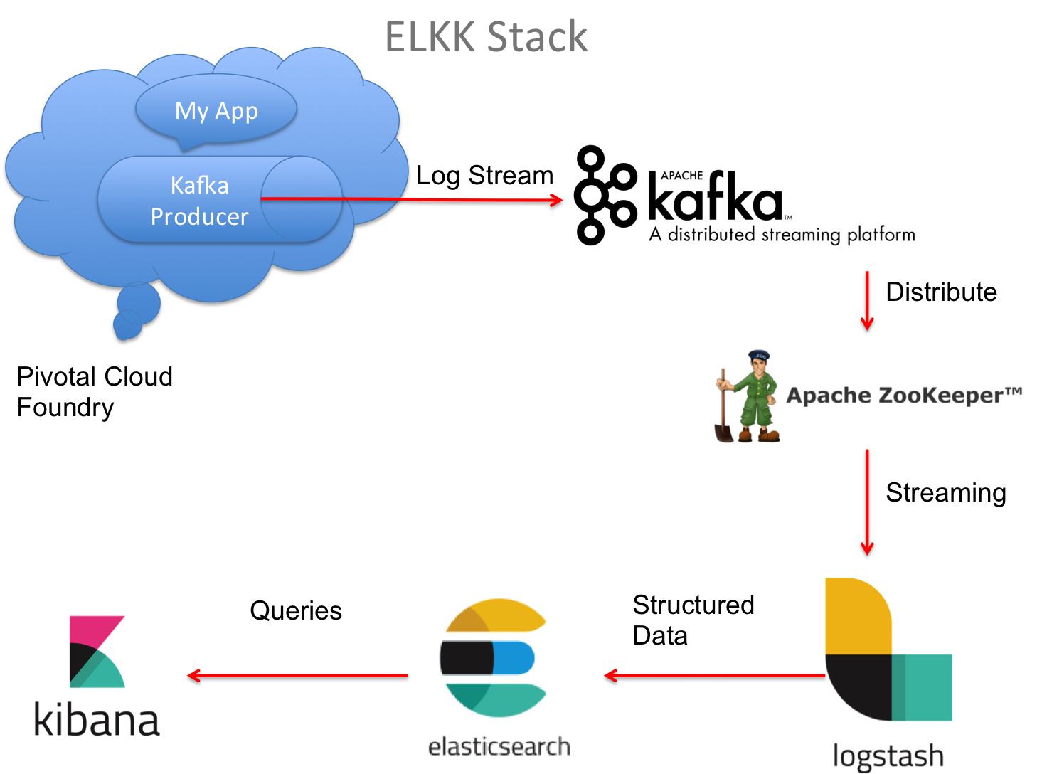 Real Time weather analysis using Kafka and ELK pipeline