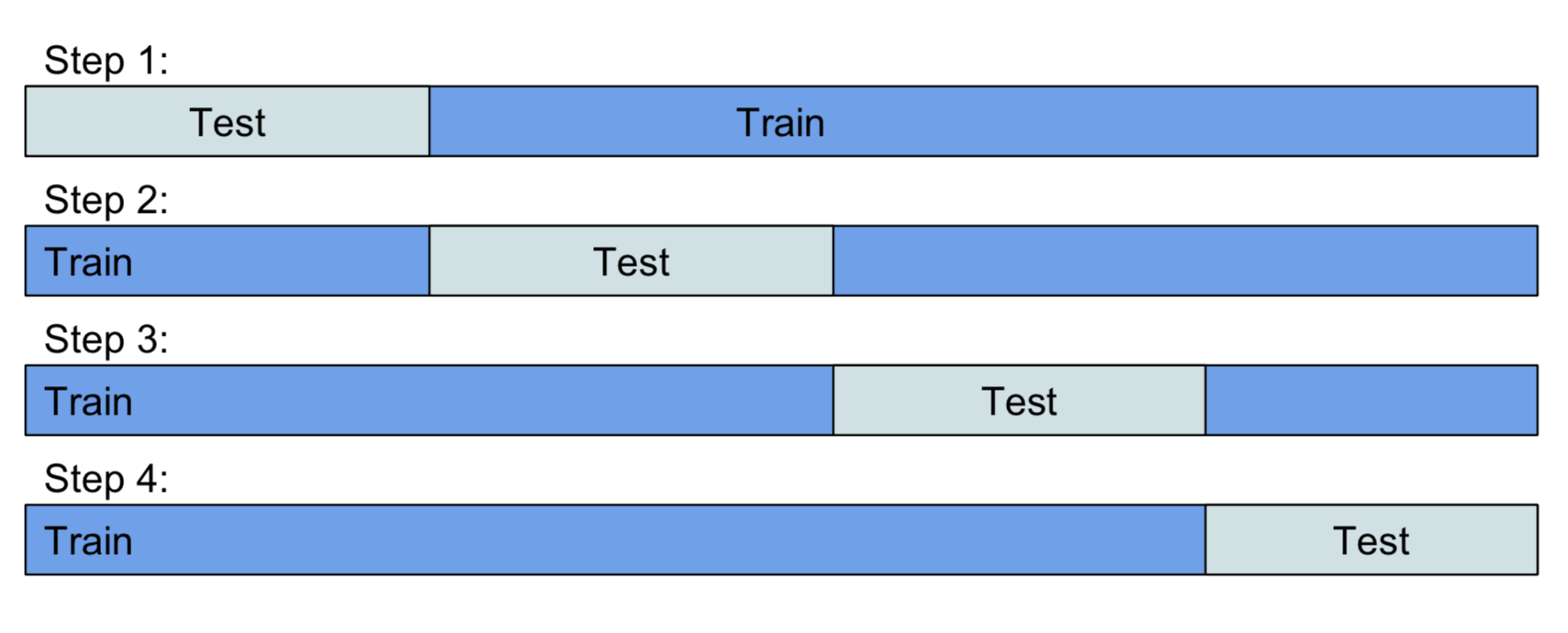Backtesting Time Series models — Weekend of a Data Scientist