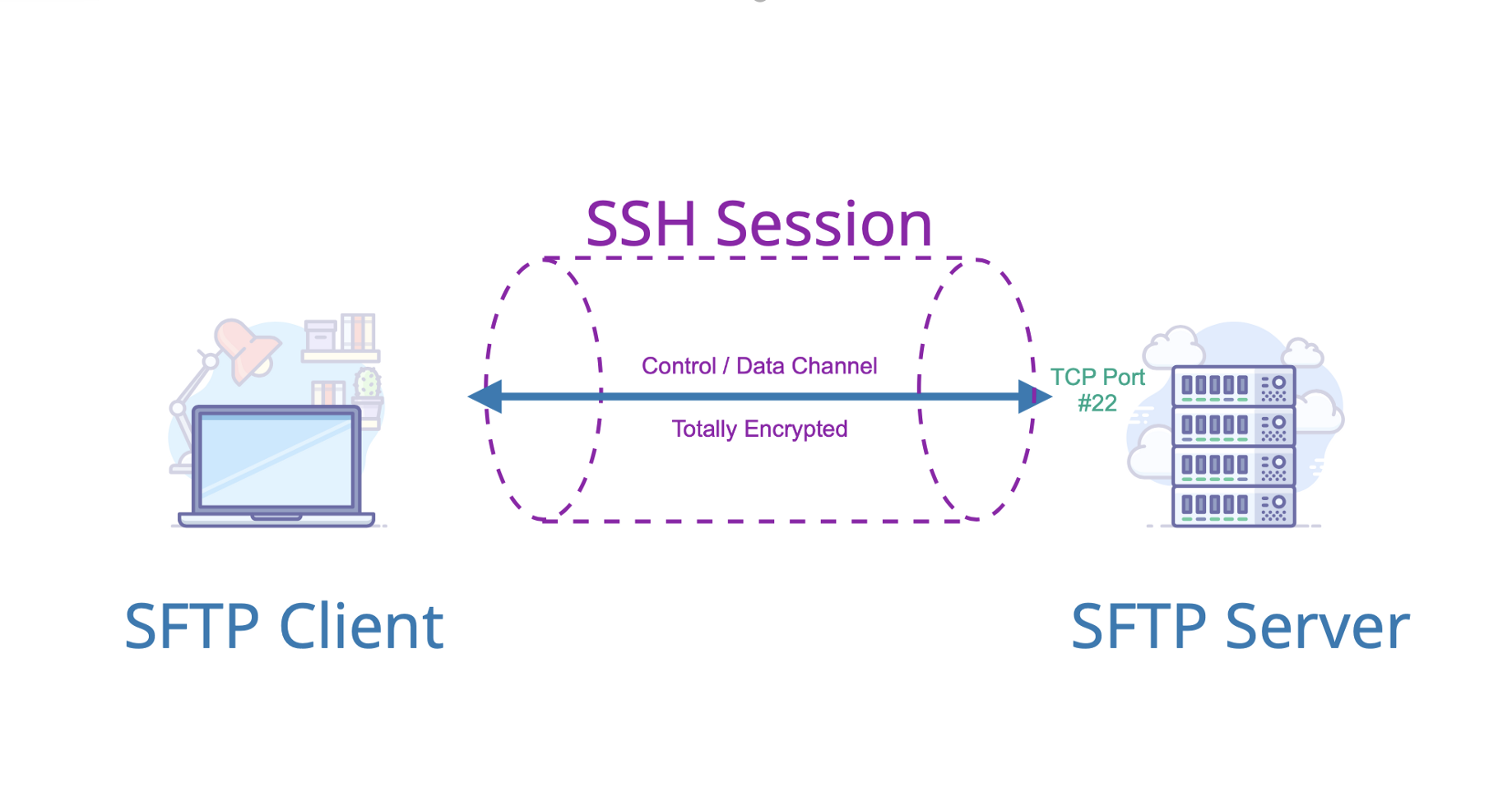 Comparison of Commons VFS, SSHJ and JSch Libraries for SFTP Support