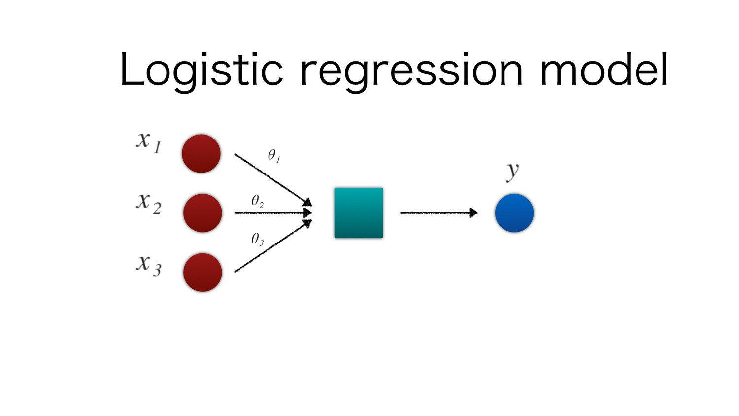 Machine Learning Part 3 : Logistic Regression - Towards Data Science