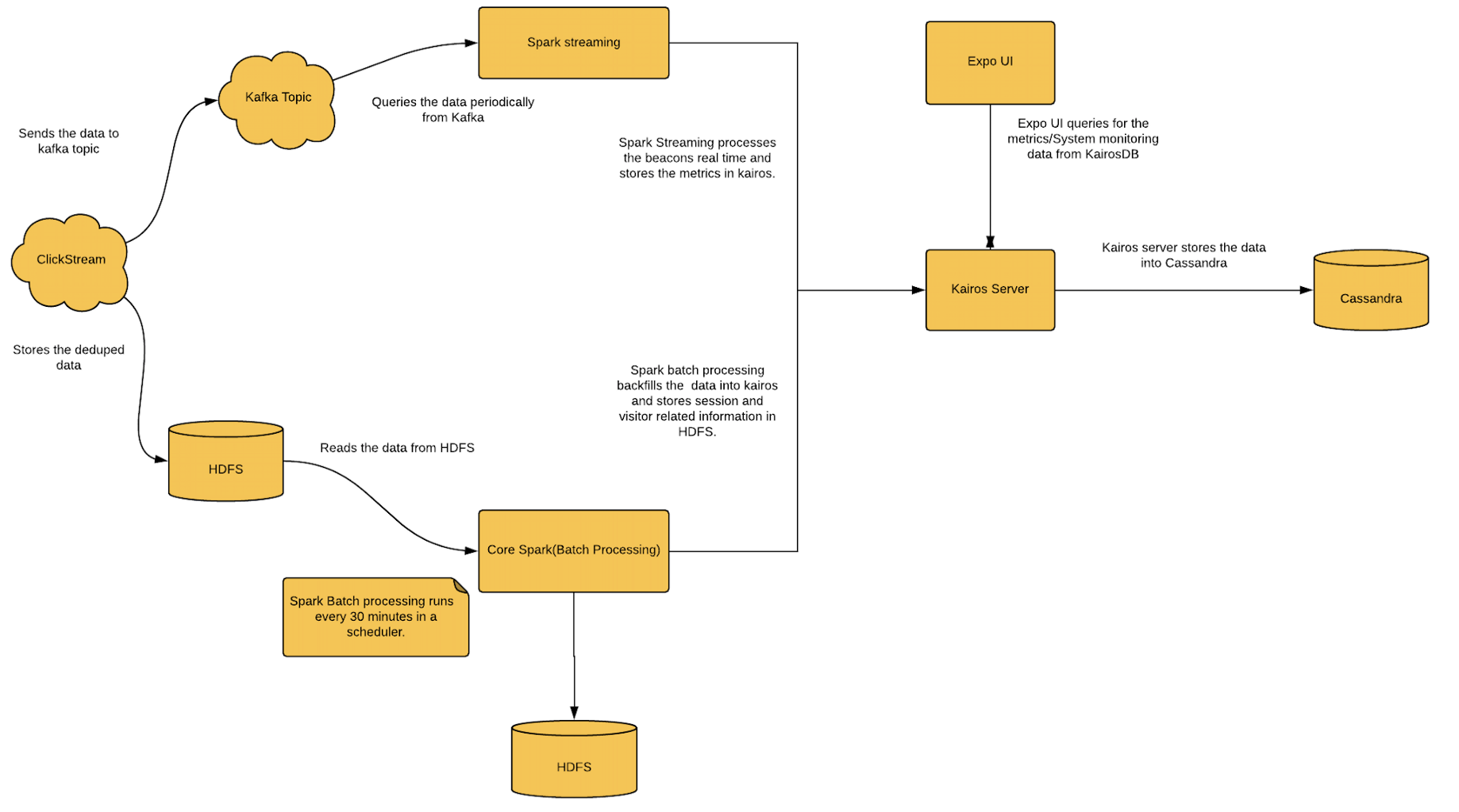 How we built a data pipeline with Lambda Architecture using Spark