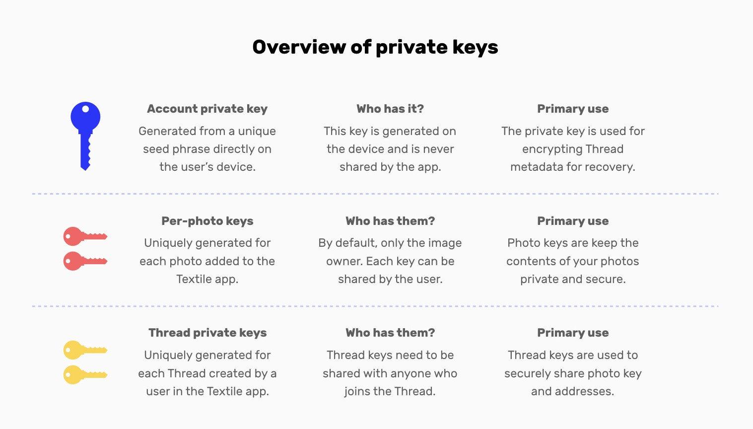 The 5 steps to end-to-end encrypted photo storage and sharing