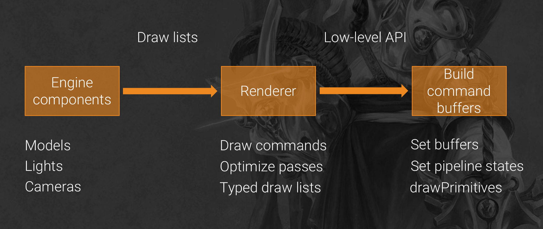 Engine Internals: Optimizing Our Renderer for Metal and iOS