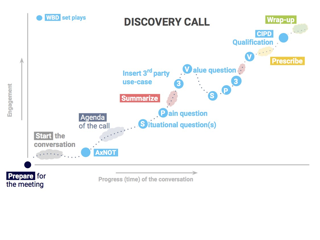 The Anatomy of a Perfect Discovery Call - Winning By Design - Medium