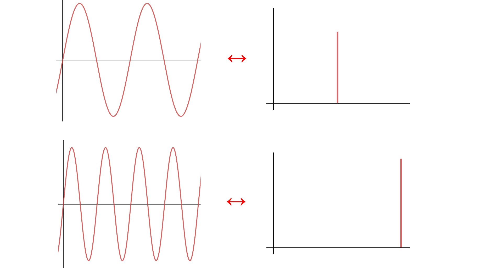 QC — Quantum Fourier Transform - Jonathan Hui - Medium