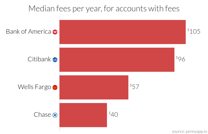 Just how much do big banks charge you in fees? - Alex Quach