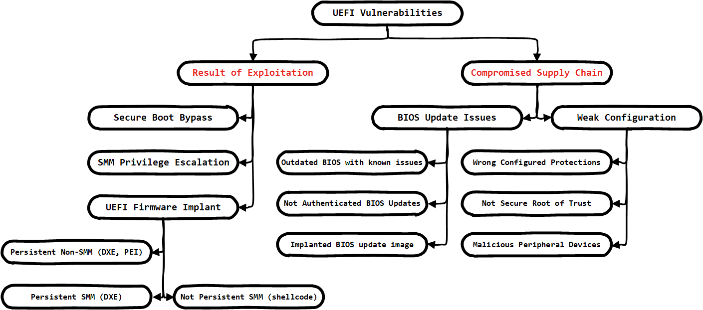 UEFI vulnerabilities classification focused on BIOS implant delivery