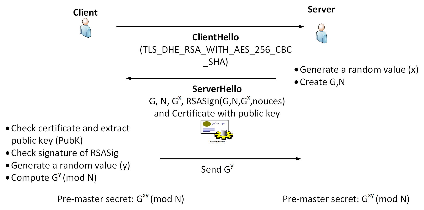 Ephemeral Diffie-Hellman with RSA (DHE-RSA) - ASecuritySite: When