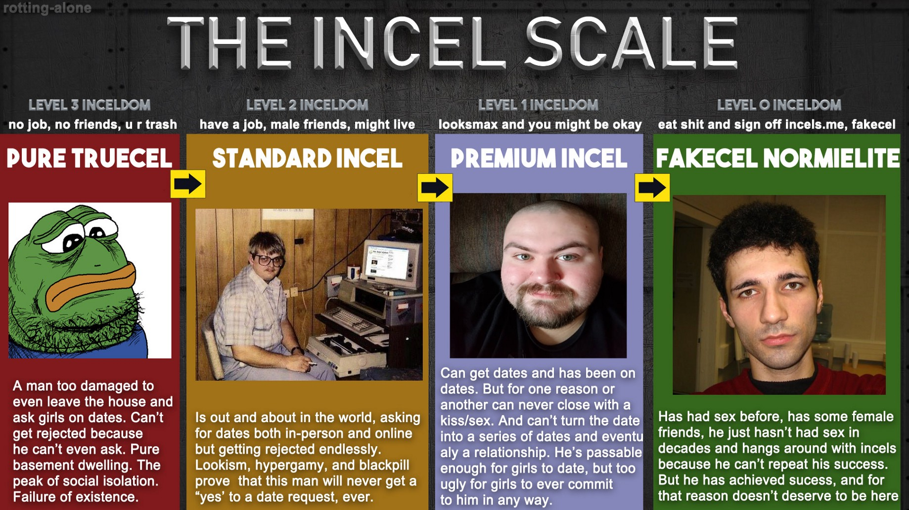 What becomes of the unfuckable? A shorter guide to the incel community