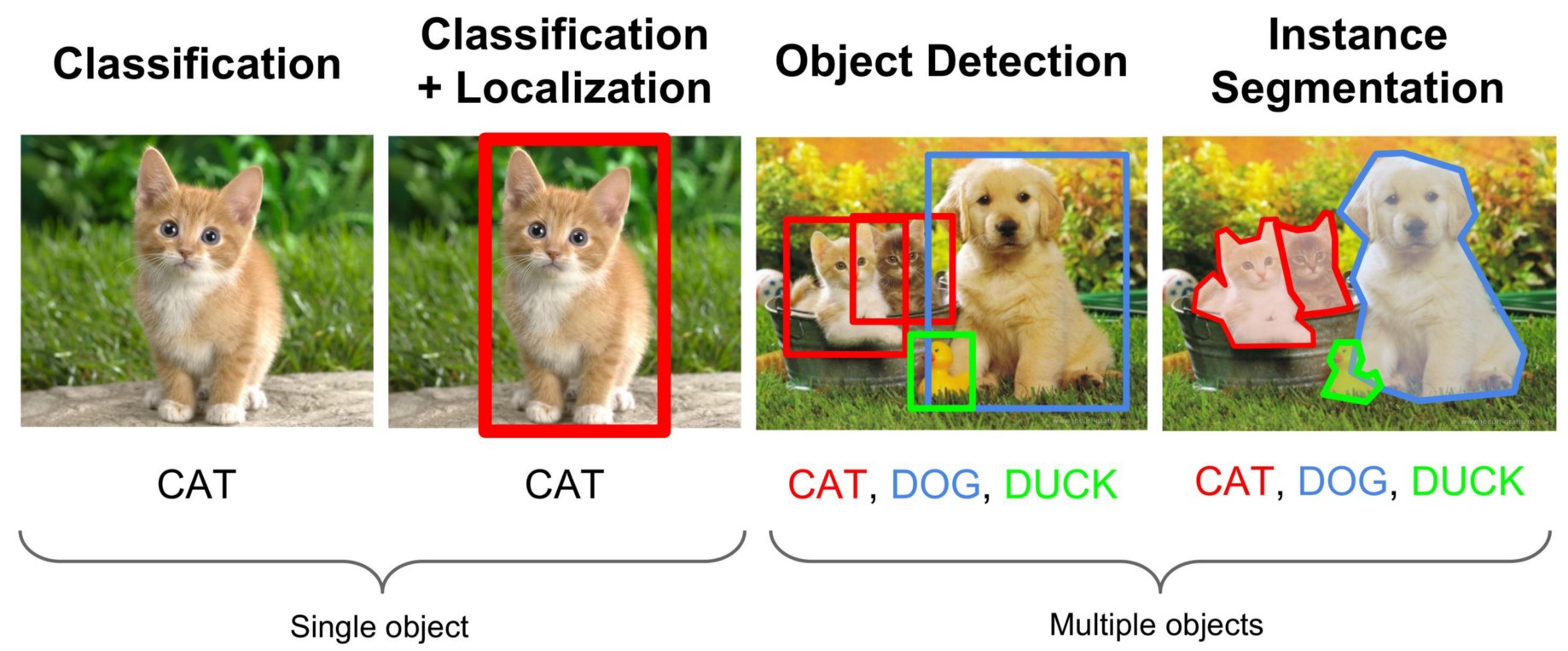Review of Deep Learning Algorithms for Object Detection