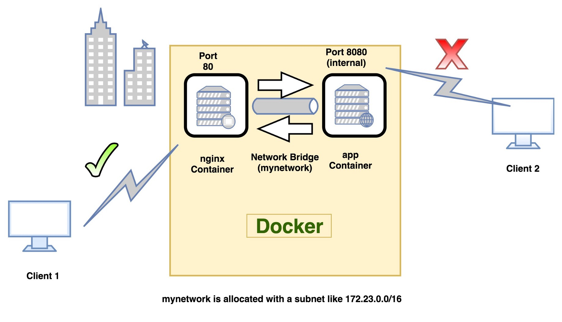 Deploying Cloud Services & Applications Properly With Docker
