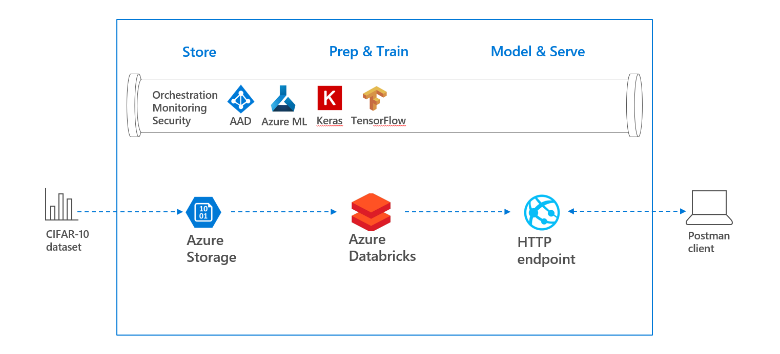 How to create your own Deep Learning Project in Azure
