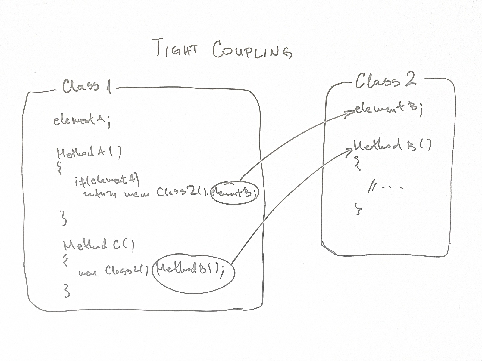 what is the difference between cohesion and coupling in software engineering