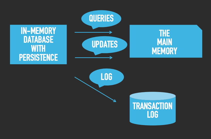 What an in-memory database is and how it persists data efficiently