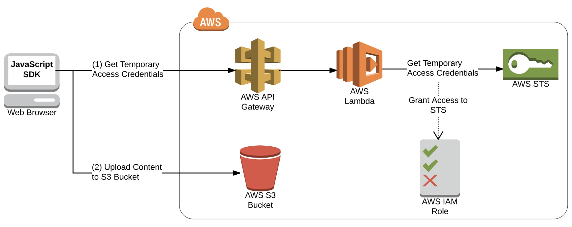 Upload files Securely to AWS S3 Directly from Browser