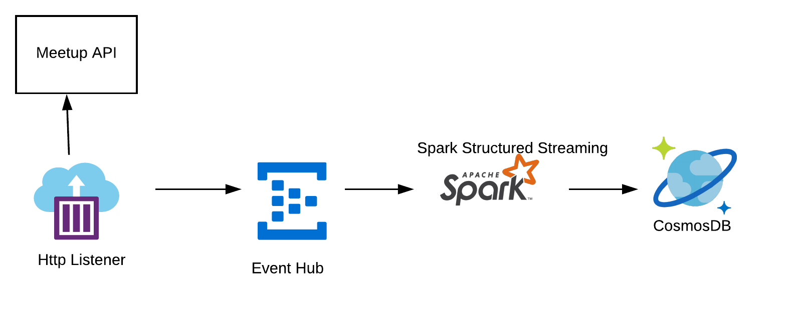 An introduction to Spark Streaming from a  NET Developer