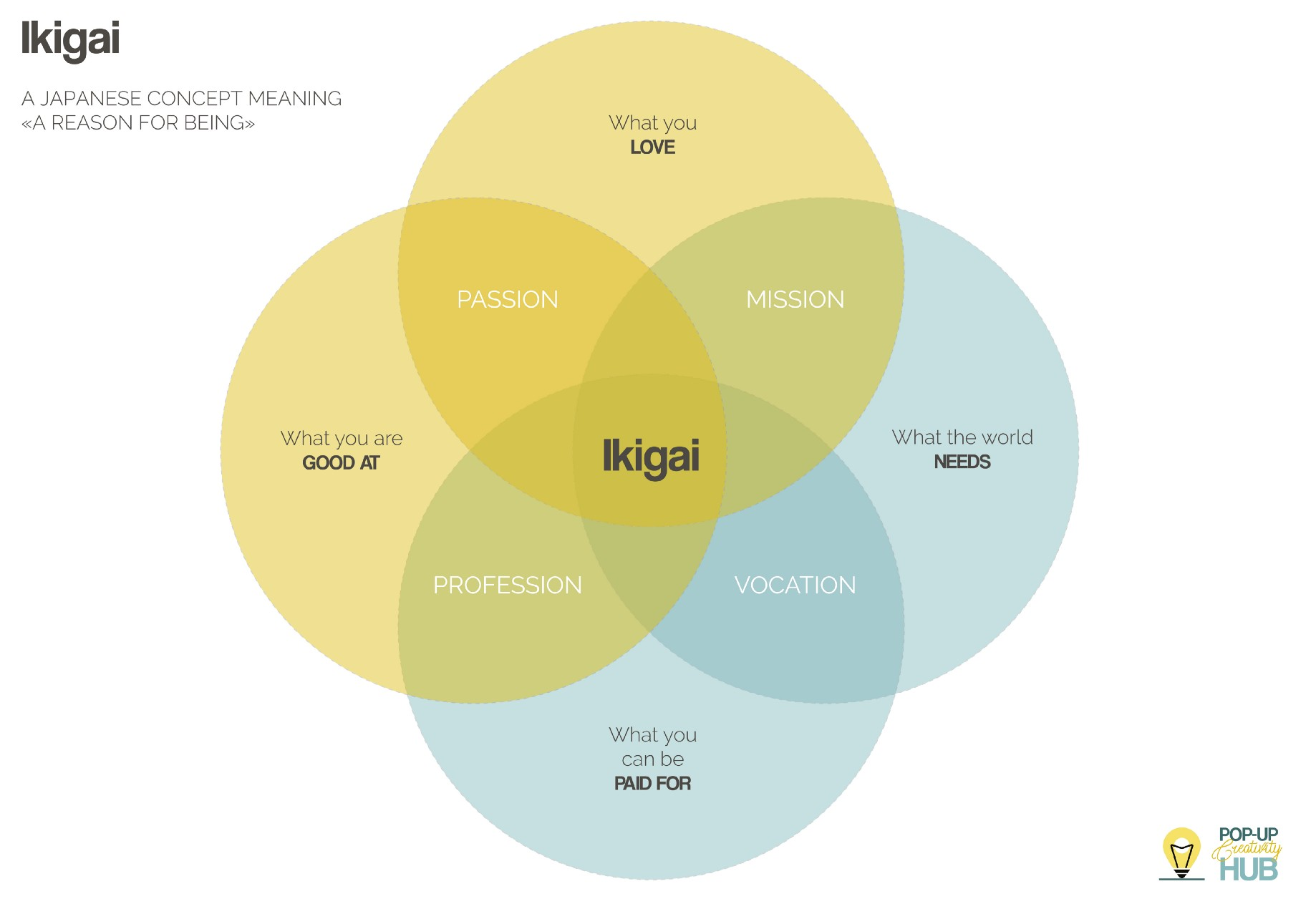 Finding Your Purpose Through Ikigai (PCH #2) - Pop-Up Creativity Hub