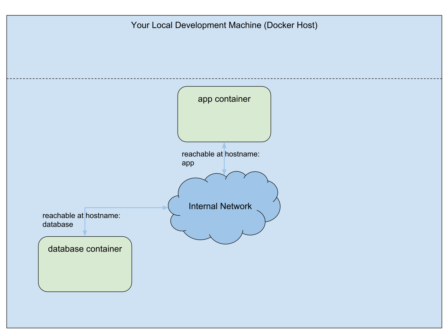 How to understand working with networked services in
