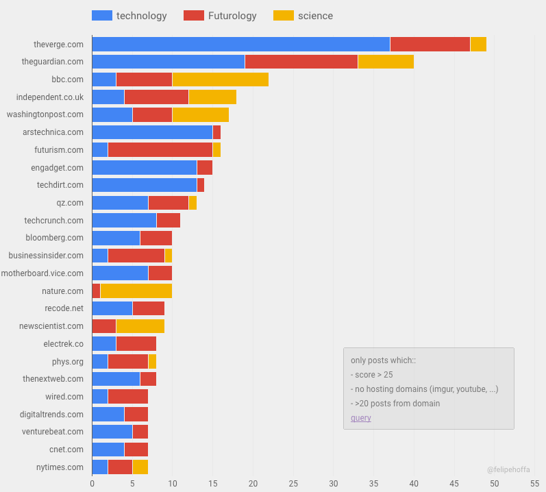 Reddit top domains: The news sources that reddit prefers