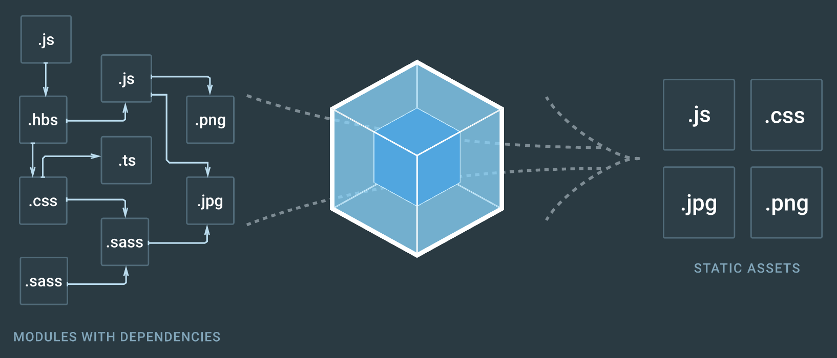 The Fine Art of the Webpack Config - Flennik com — The Blog