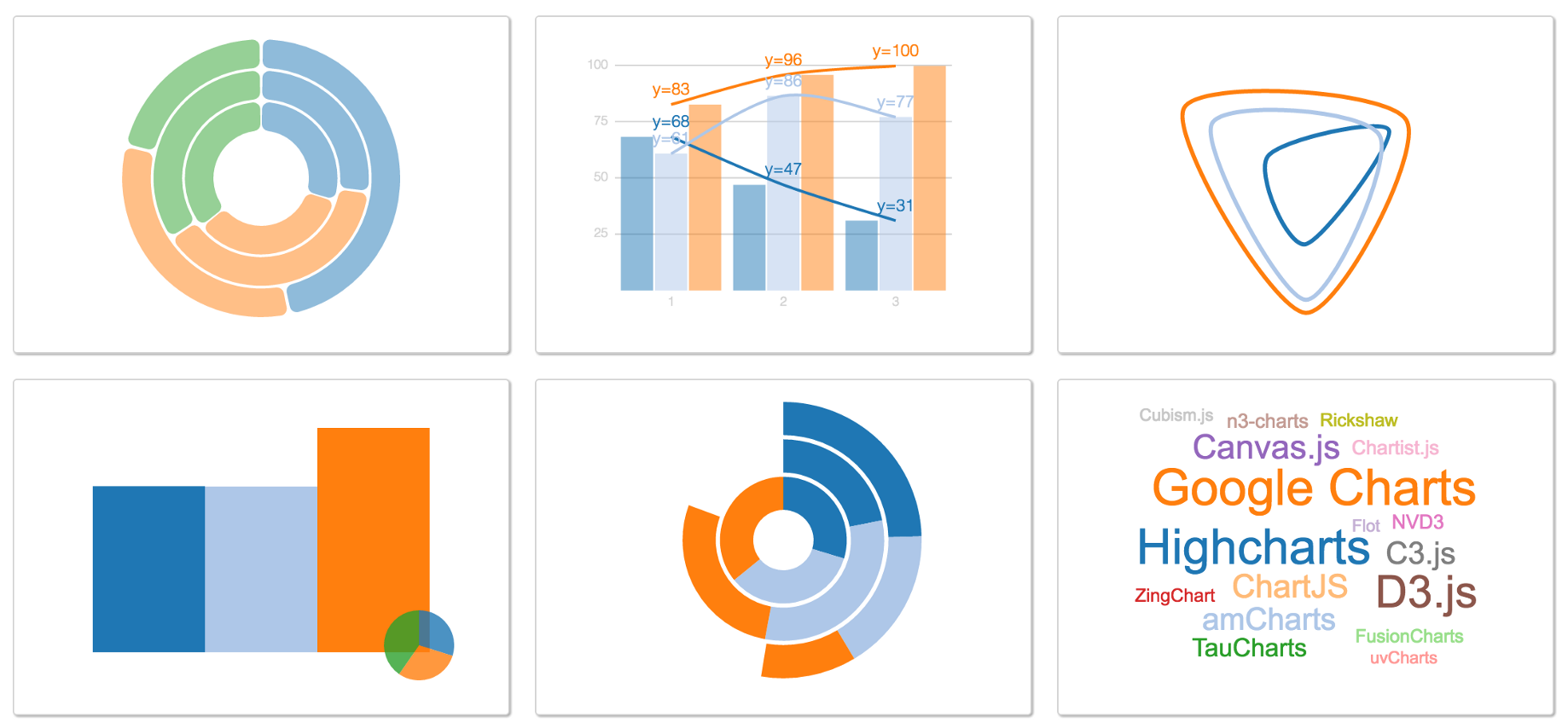 Animated Basic Charts in D3 and React - Manav Sehgal