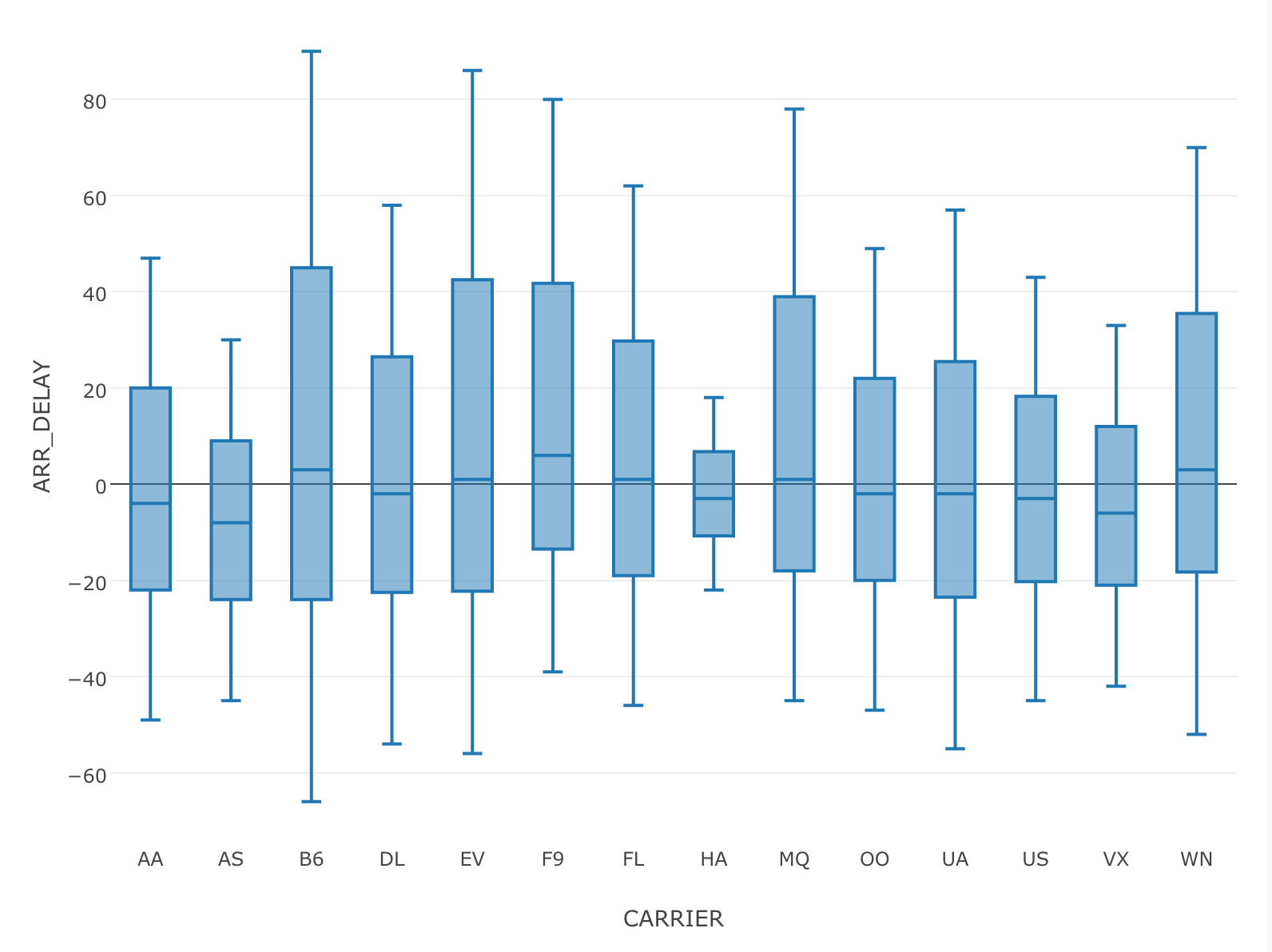 Scrape data from web pages - learn data science