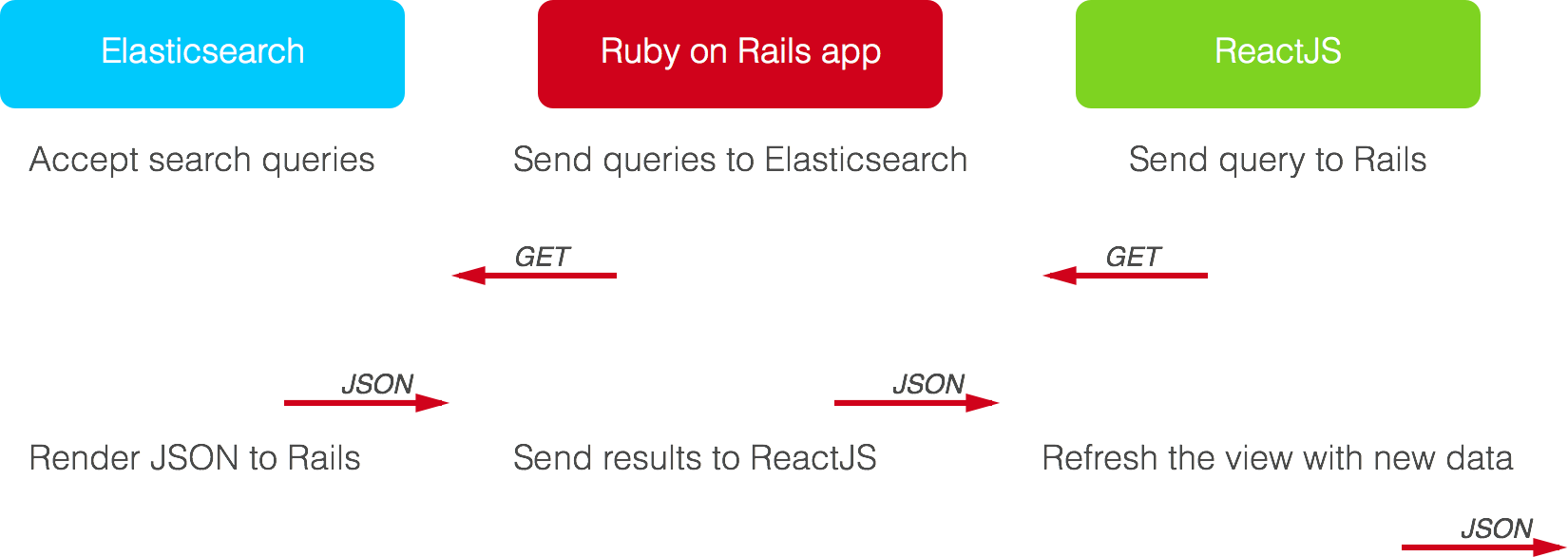 Building a live search page with ReactJS, Rails and Elasticsearch