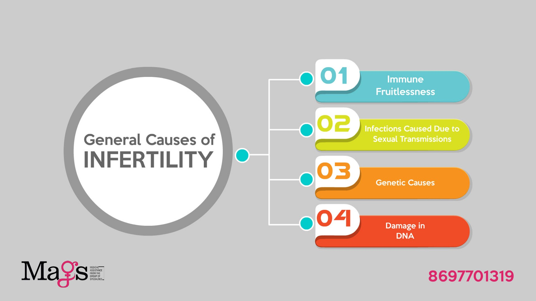 Heres What We Know About Causes Of >> What Are The General Causes Of Infertility Mags Clinic Medium