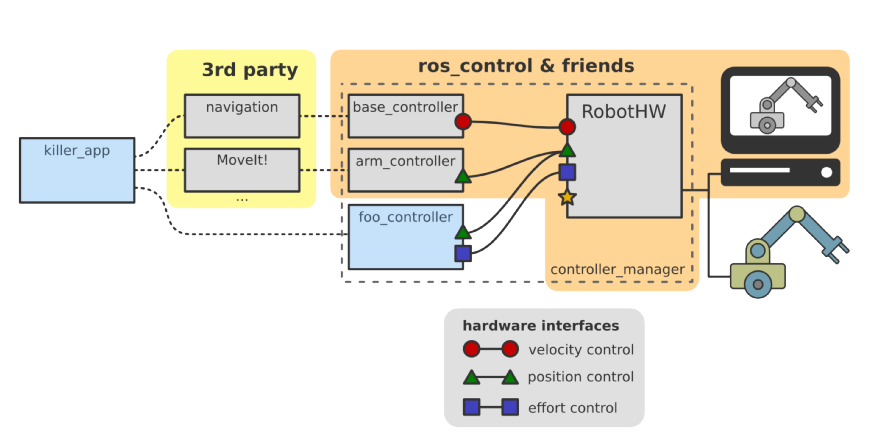 Real Time Joint Control (MIMO) in ROS - Nymble - Medium