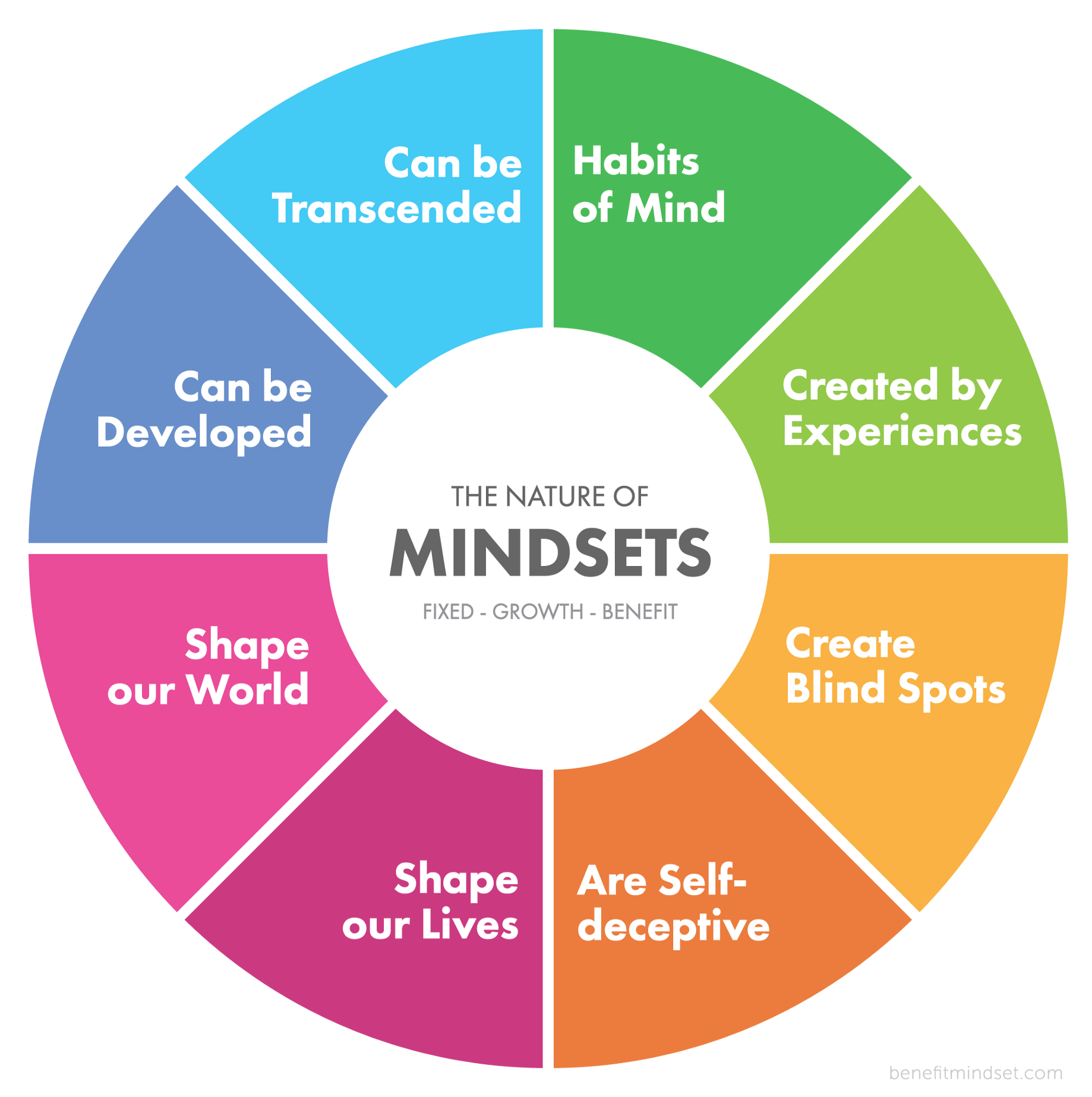 A Mindset Shift To Continue Supporting >> The Nature Of Mindsets Benefit Mindset Medium