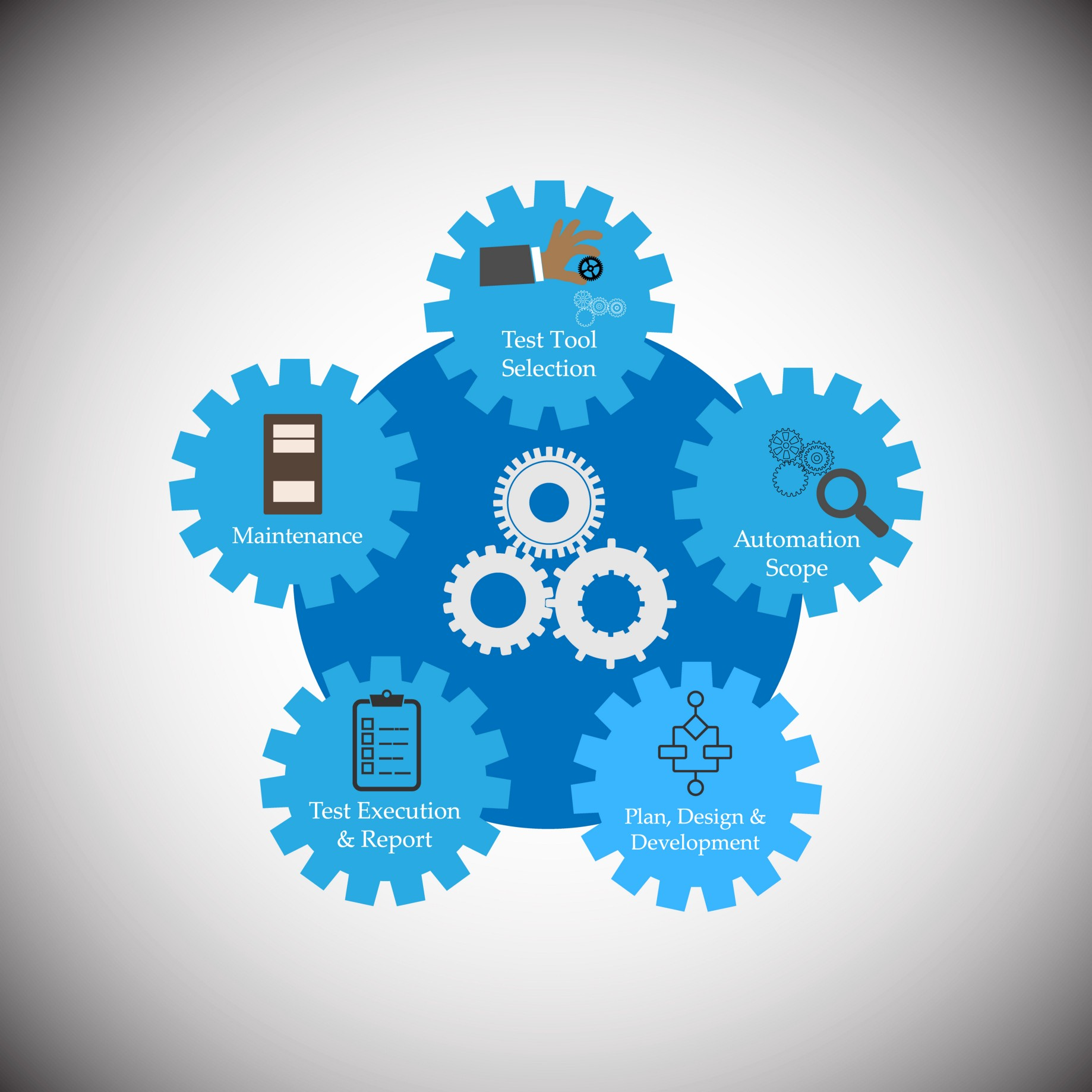 How to build a test automation framework that will be used by the