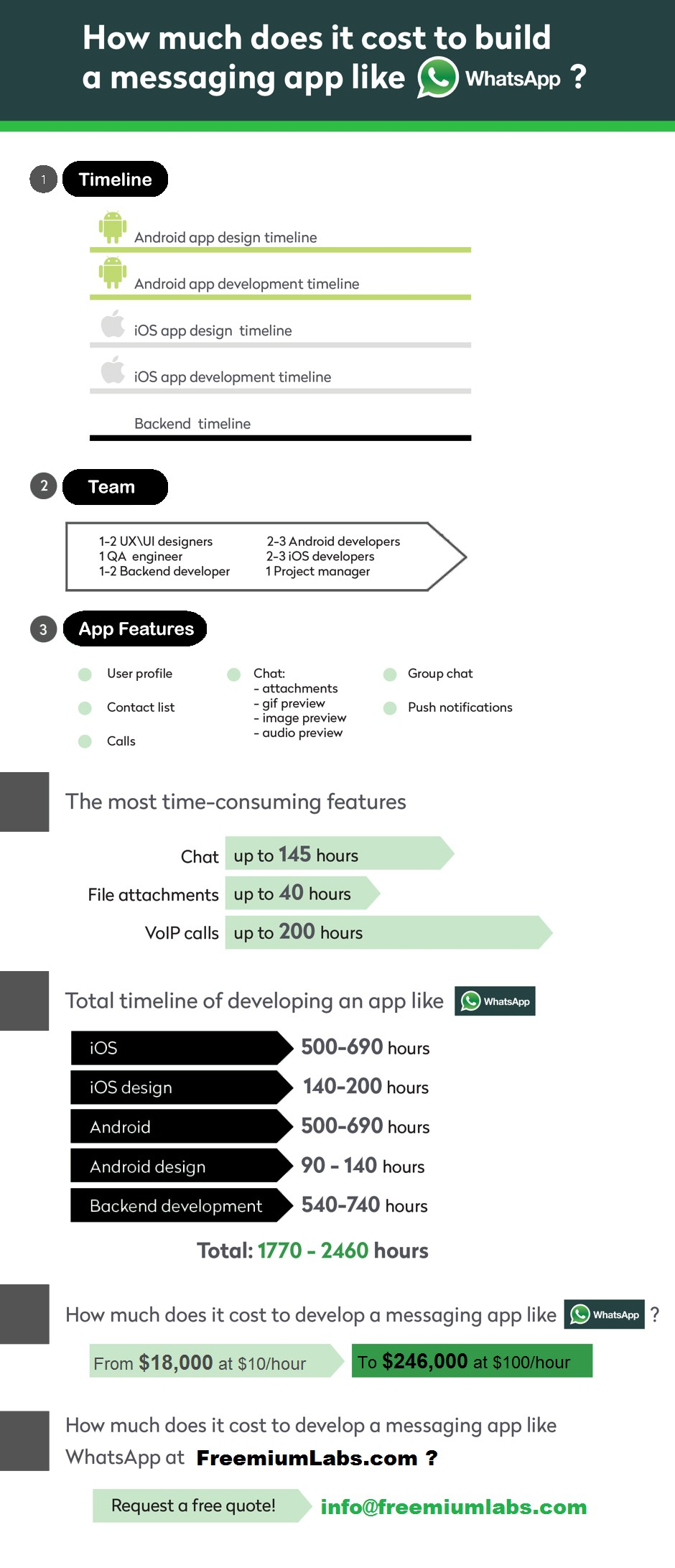 What is the cost to build an app like Whatsapp? - Amelia