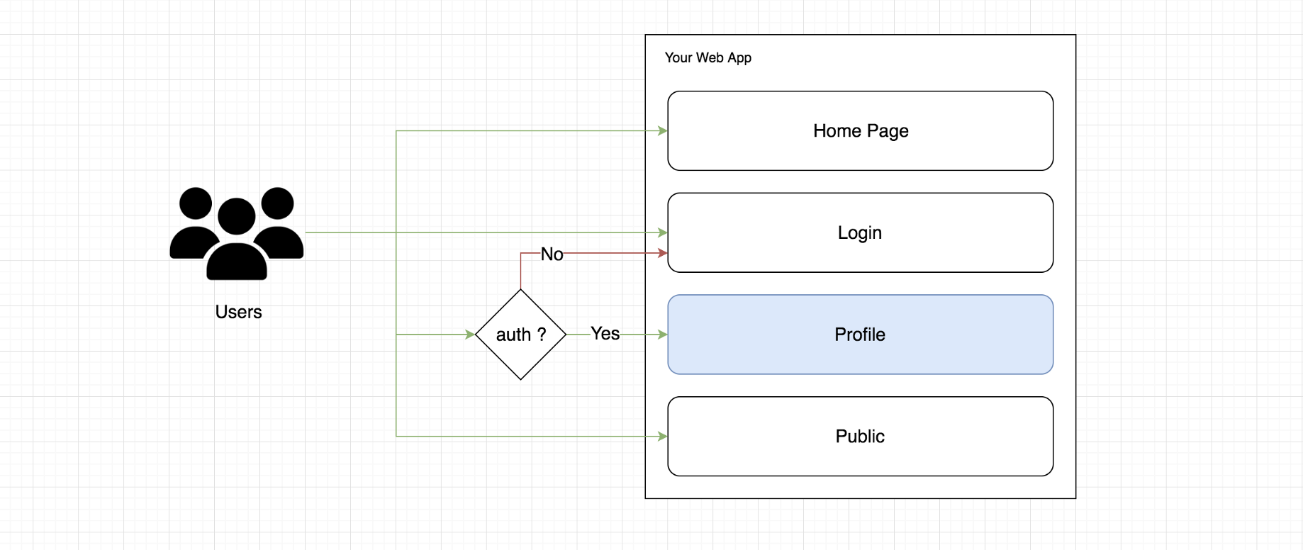 Authen Route in React + Firebase - Bits and Pieces