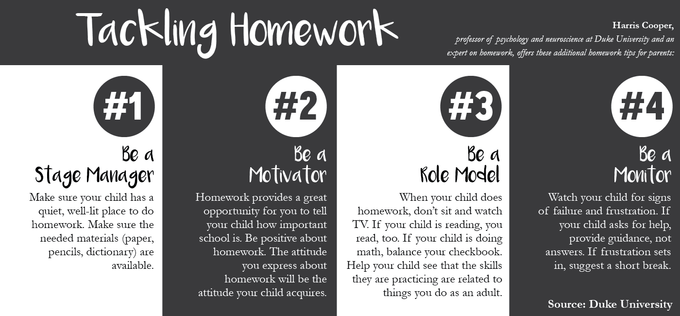 Important New Study Of Homework >> For Parents Research Based Tips For The New School Year