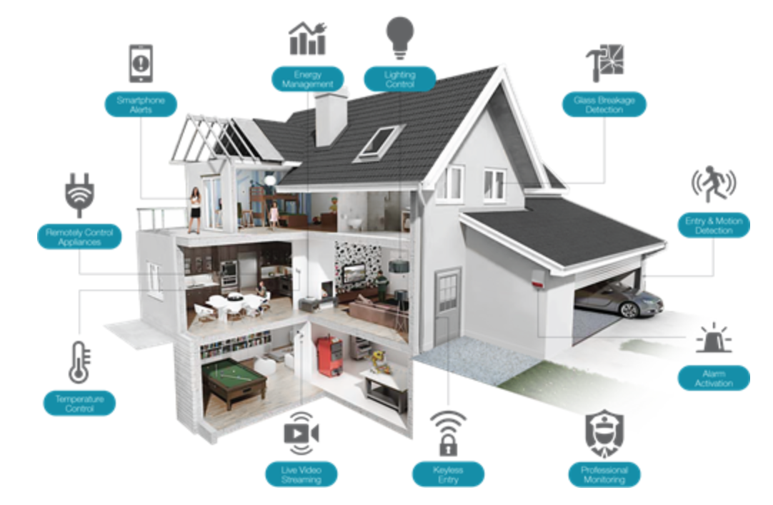 Smart Homes Will Change Our Way of Life | by Josh | Medium