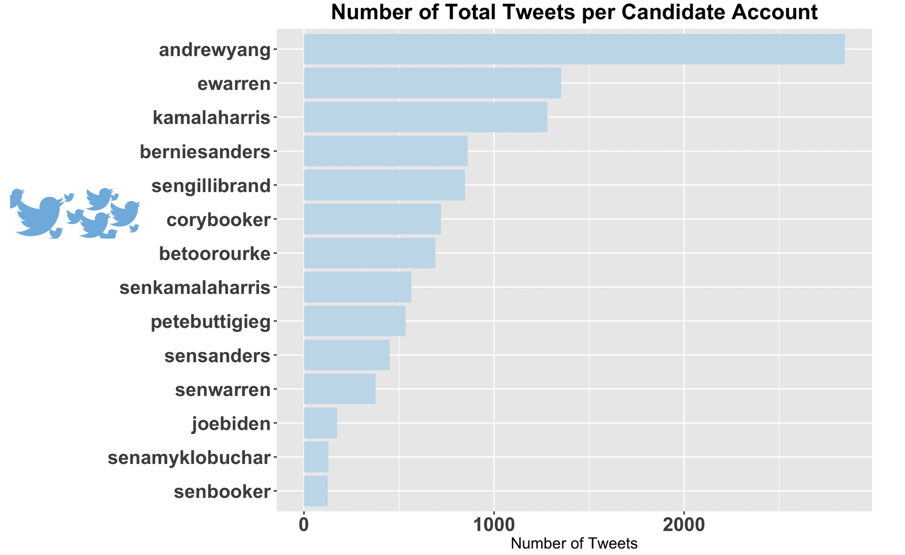 Which 20 Candidate is the Best at Twitter   by Michael Tauberg ...