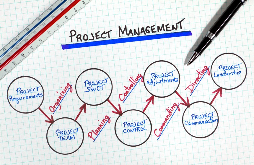 Project Managers : Roles & Responsibilities - codeburst